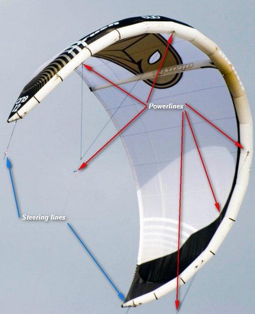 Traction kite line attachemnt points