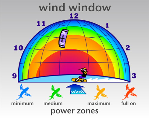 The power window and its forces on teh kite / kite boat
